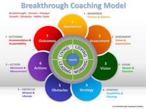 Breakthrough Coaching Model